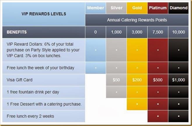 Rewards Program Zupas