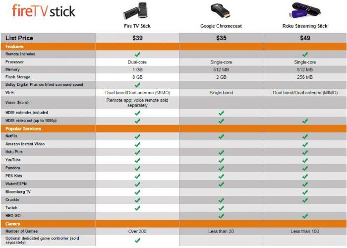 firetvstick comparison chart